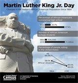 MLK Census graphic