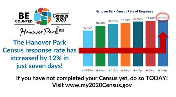 Census participation graph