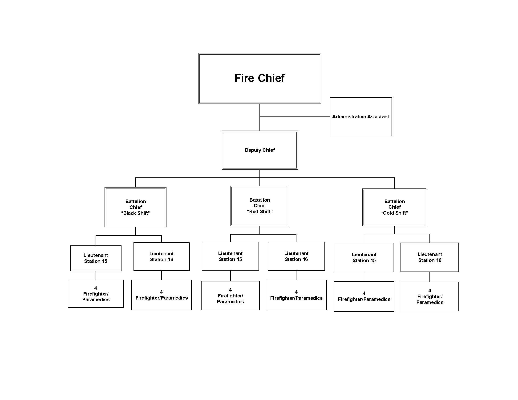 Organizational Chart Staffing Hanover Park Il